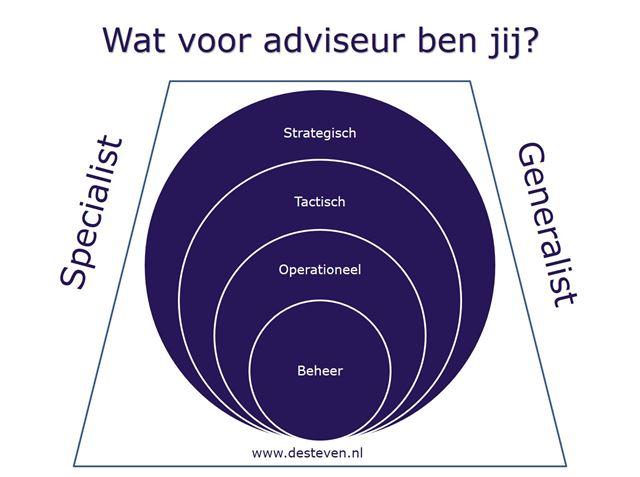 Type adviseur