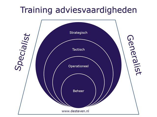 Training adviesvaardigheden