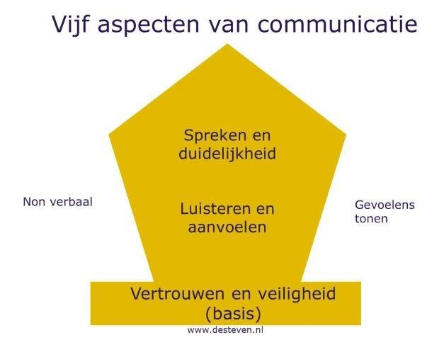 Communicatietest