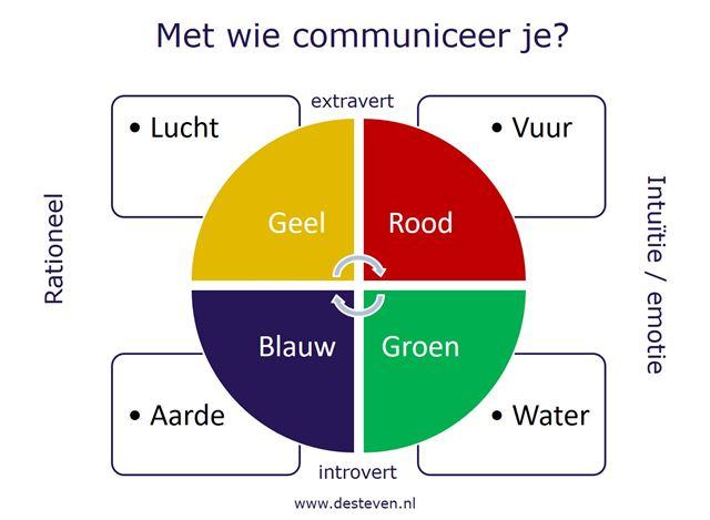 DISC communicatie