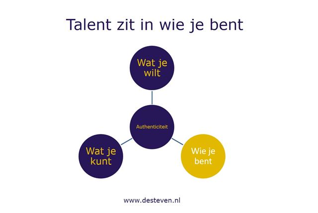 Talent is wie je bent