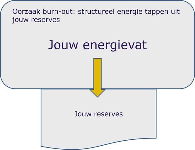 Reserve energie