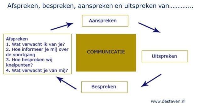 Afspreken bespreken aanspreken en uitspreken