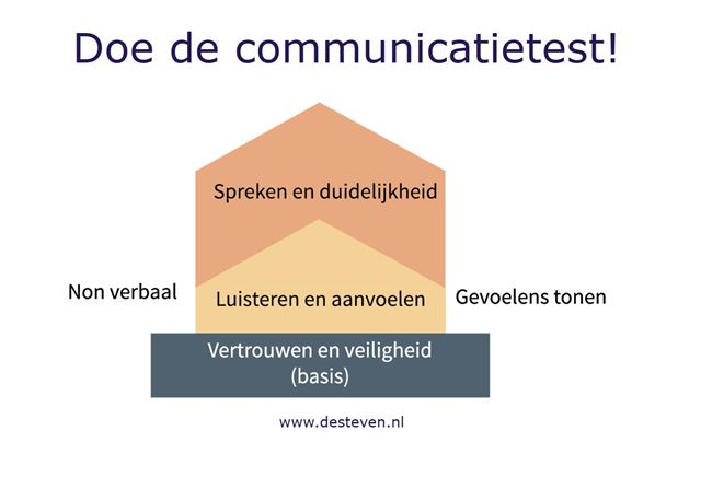 Communicatietest