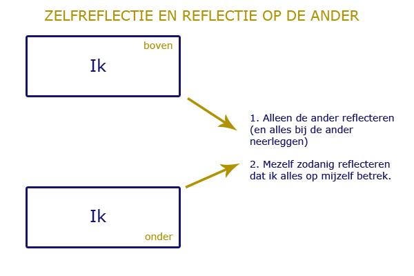 Zelfreflectie en reflectie op de ander