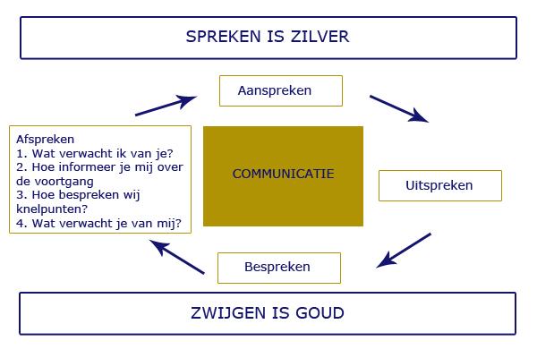 Voorwaarden voor delegeren: afspreken, bespreken, aanspreken op.....