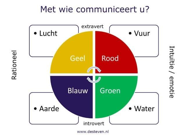Communicatietraining voor hoogsensitieve personen