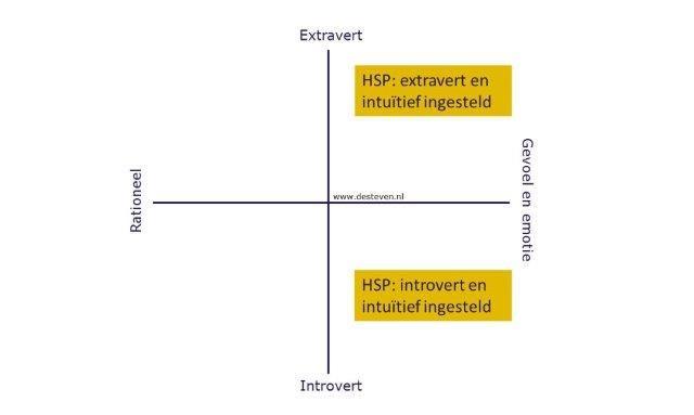 Intuïtieve communicatie en HSP-ers