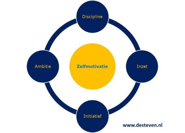Zelfmotivatie en motivatie