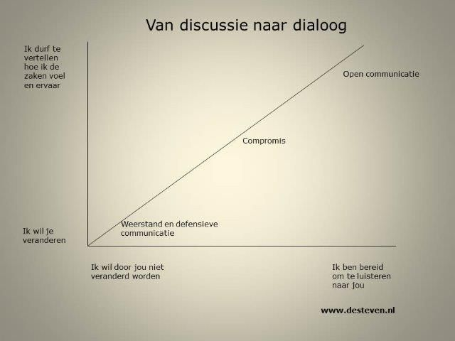 Van discussie naar dialoog