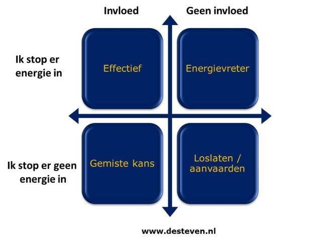 invloed en betrokkenheid