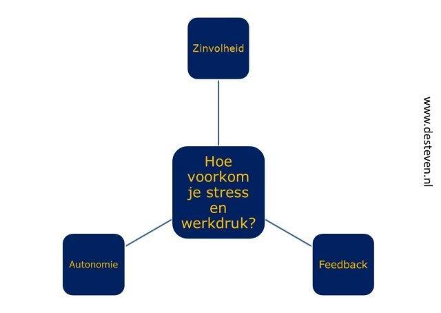 Stress en werkdruk voorkomen
