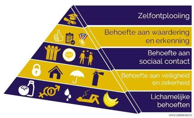 Maslow behoeften piramide