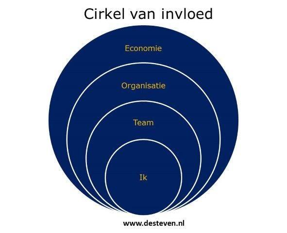 cirkel van invloed waar maak je je zo druk om