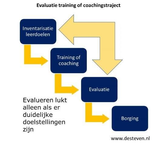 Evaluatie training of coachingstraject