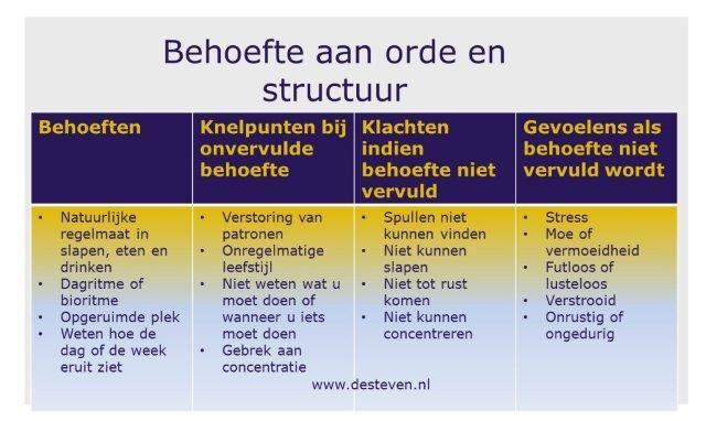 Behoefte aan orde en structuur