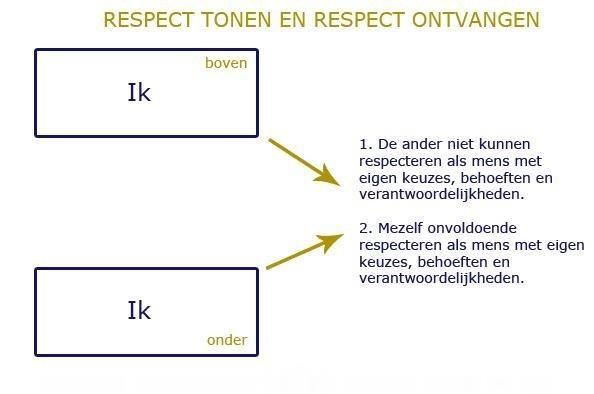 Respect geven en ontvangen