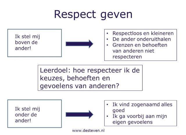 Respect geven
