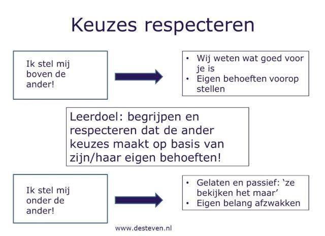 Keuzes respecteren