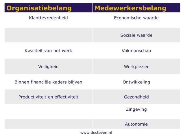 Medewerkersbelang en werkgeversbelang afstemmen