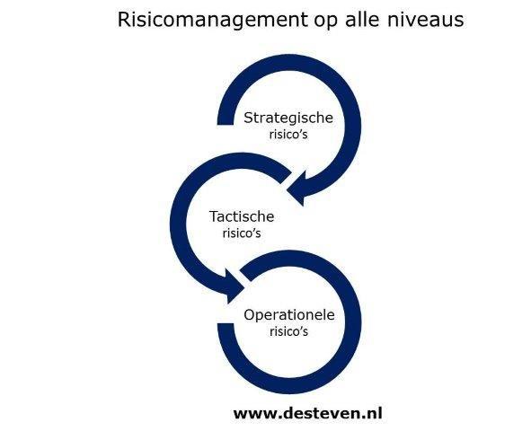 Risico-inventarisatie: strategisch, tactisch en operationeel niveau