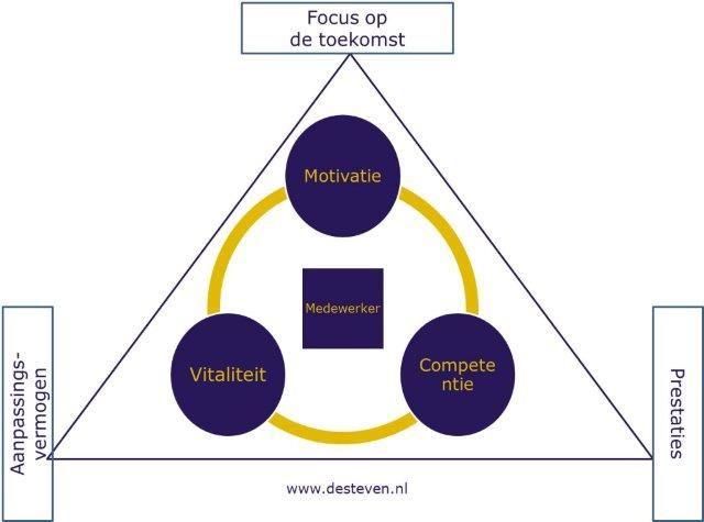 Aanpassingsvermogen van een organisatie