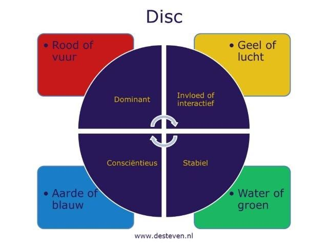 DISC en de vier temperamenten