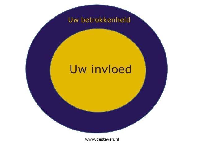 Cirkel van betrokkenheid en invloed