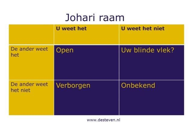 Johari raam of Johari-venster