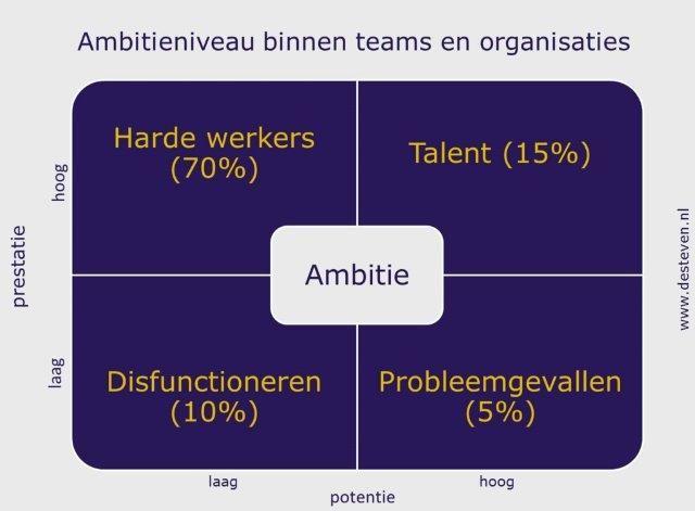 Ambitieniveau binnen teams en organisaties