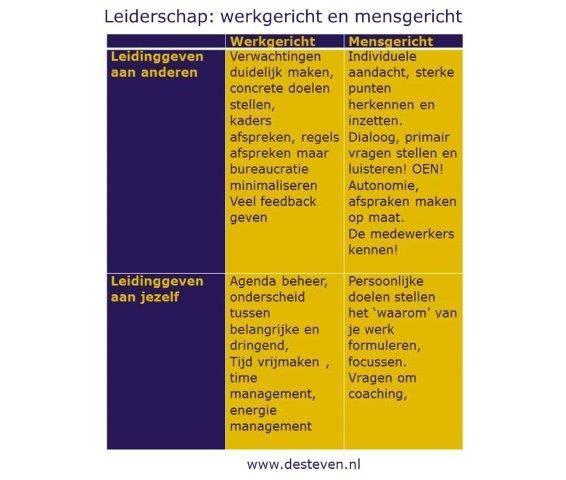 Leiderschap: werkgericht of mensgericht