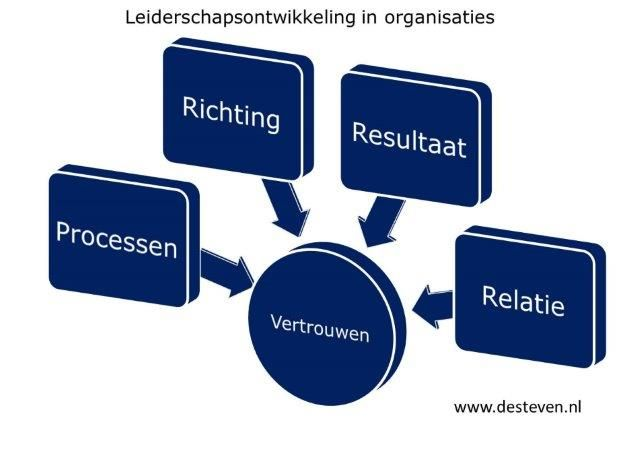 Balans in organisaties en managementteams