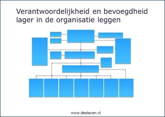 Verantwoordelijkheid en bevoegdheid lager in de organisatie leggen