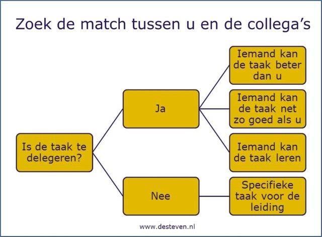 Delegatie schema taken