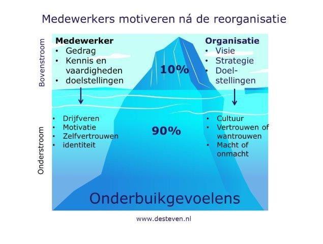 Mederwerkers motiveren na de reorganisatie