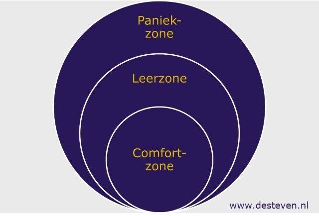Comfortzone bij medewerkers