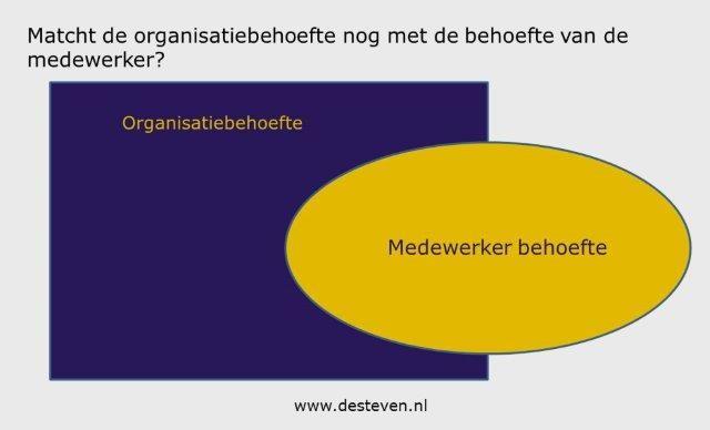 Functiematch: organisatiebehoefte medewerkerbehoefte