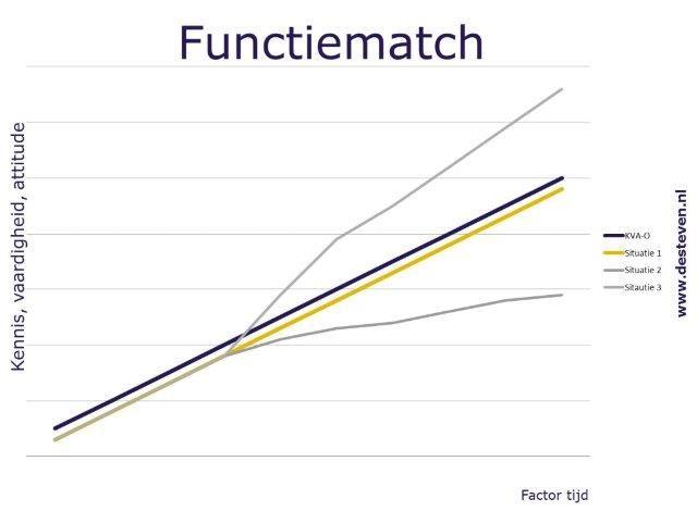 Functiematch