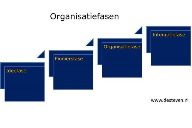 Organisatiefasen bedrijf of onderneming
