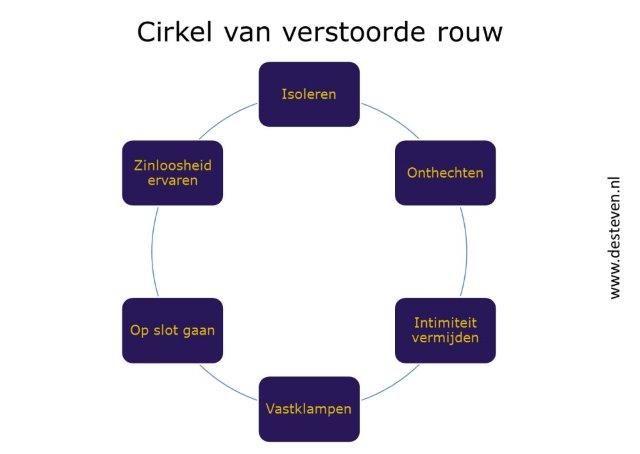 Verstoorde rouw cirkel