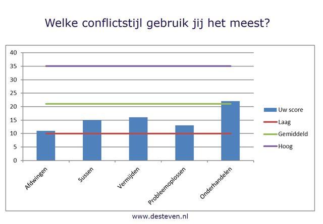 Conflictstijlen test online