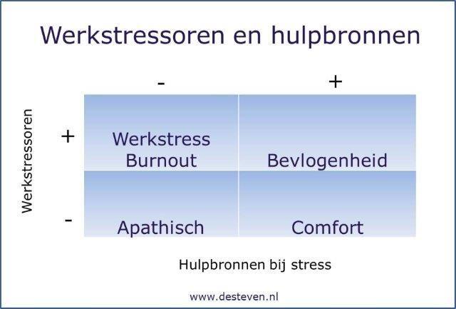 Stressoren en hulpbronnen
