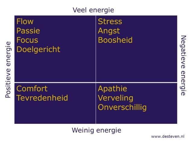 Energie bankrekening