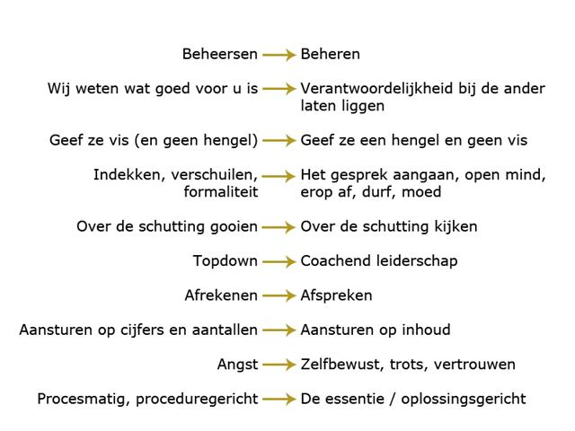 cultuurverandering plan van aanpak Organisatieontwikkeling bij gemeenten en overheid cultuurverandering plan van aanpak