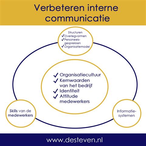 Belang van communicatie in een organisatie