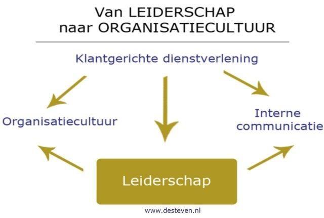 Leiderschap en klantgerichtheid