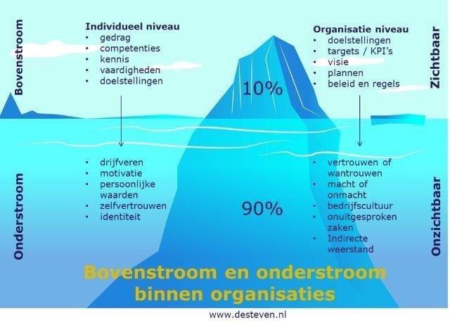 Bovenstroom en onderstroom binnen de organisatie
