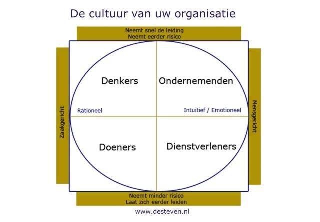 Organisatiecultuur en bedrijfscultuur