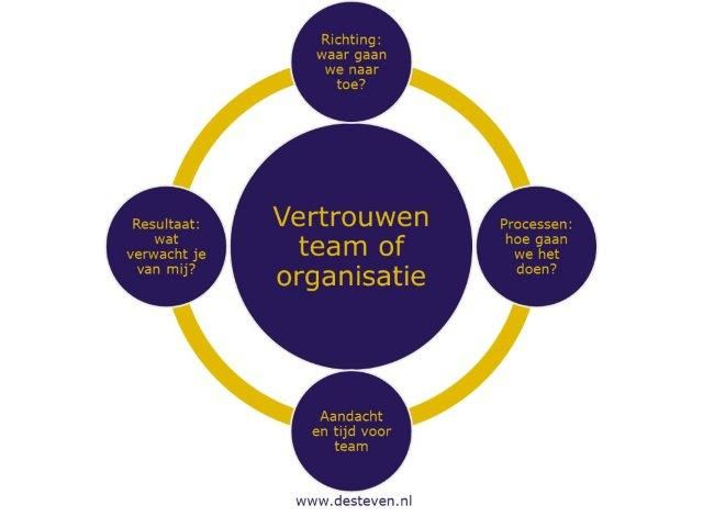 Verrassend Vertrouwen opbouwen binnen teams en organisaties HM-75
